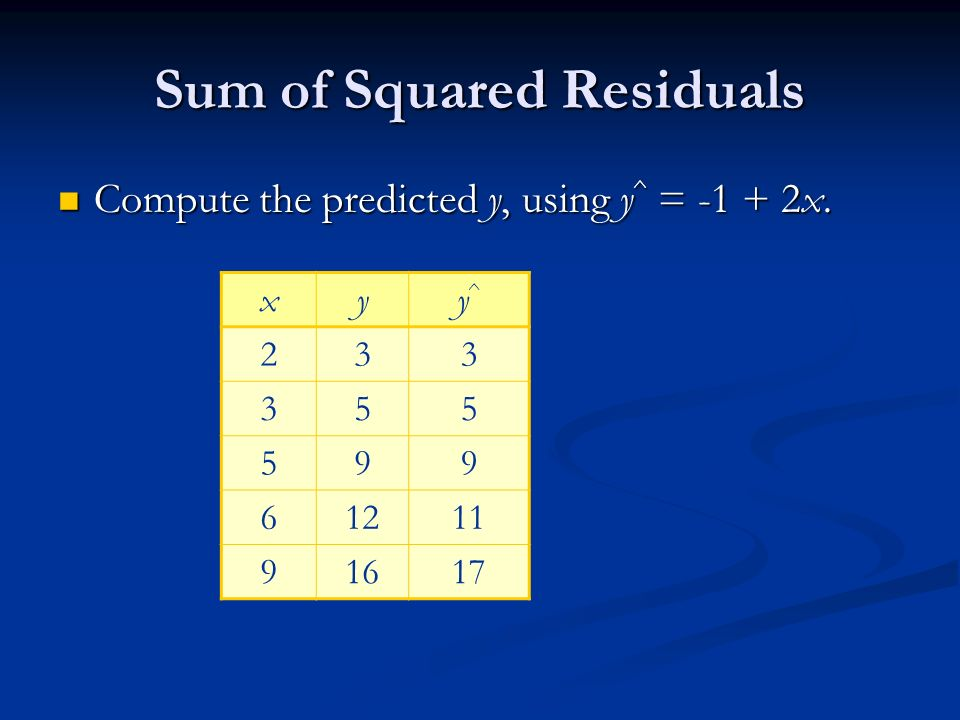 Sum of Squared Residuals Compute the predicted y, using y ^ = x.