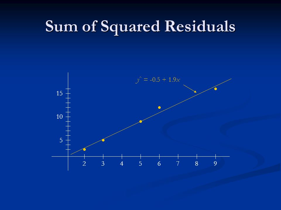 Sum of Squared Residuals y ^ = x