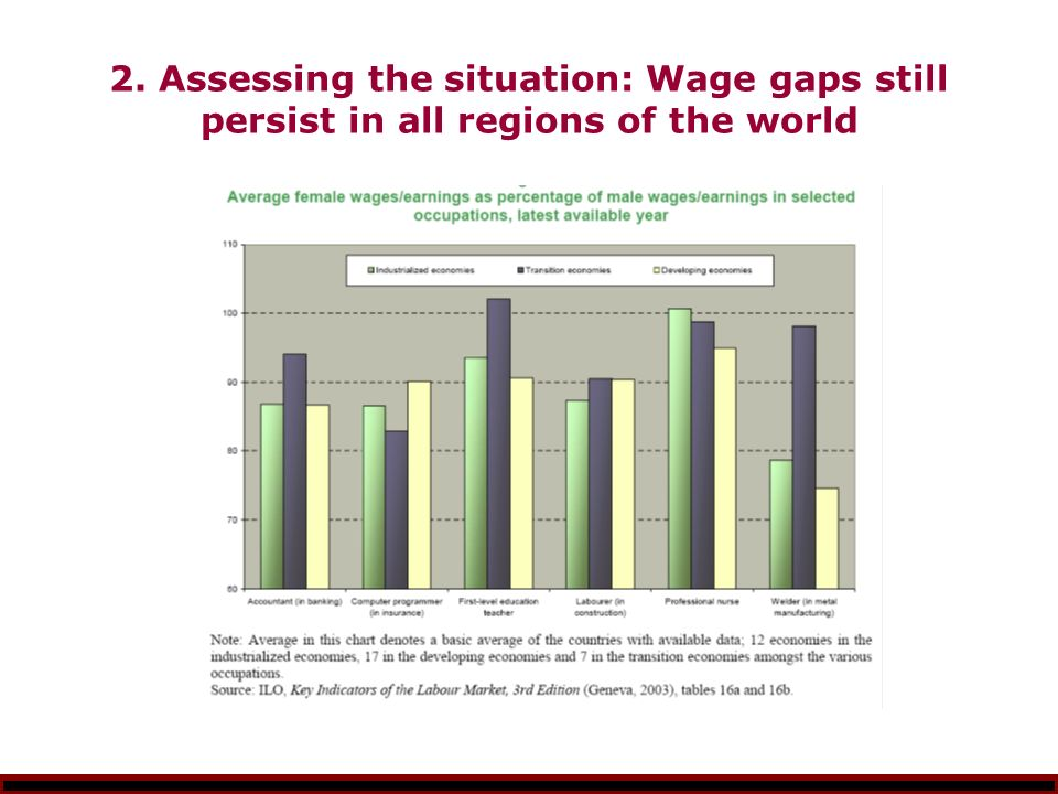 2. Assessing the situation: Wage gaps still persist in all regions of the world
