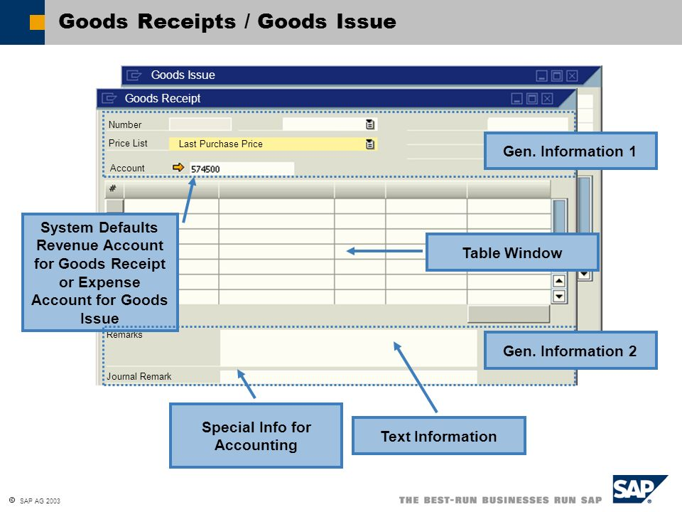 SAP AG 2003 Goods Receipts and Goods Issues Stock Transfers