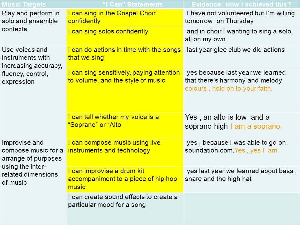 """Grace's Learning Journey Music in computing  Music Targets """"I Can"""