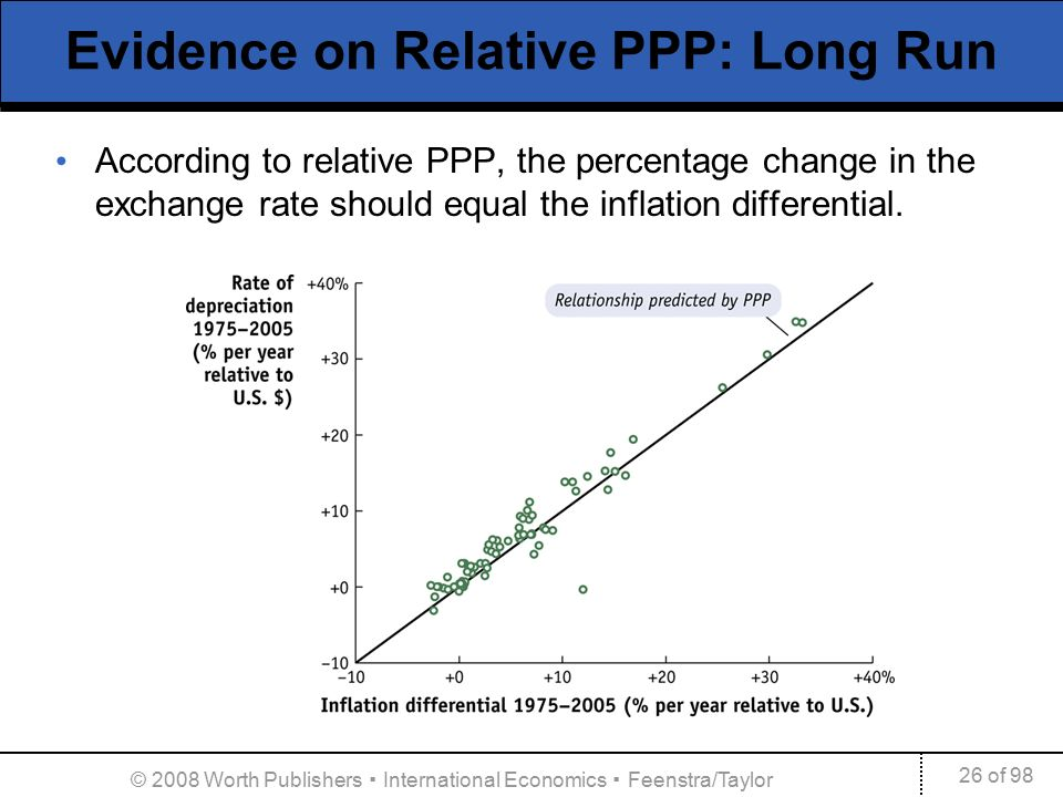 Evidence On Relative Ppp Long Run According To The Percentage Change In Exchange Rate Should Equal Inflation Diffeial