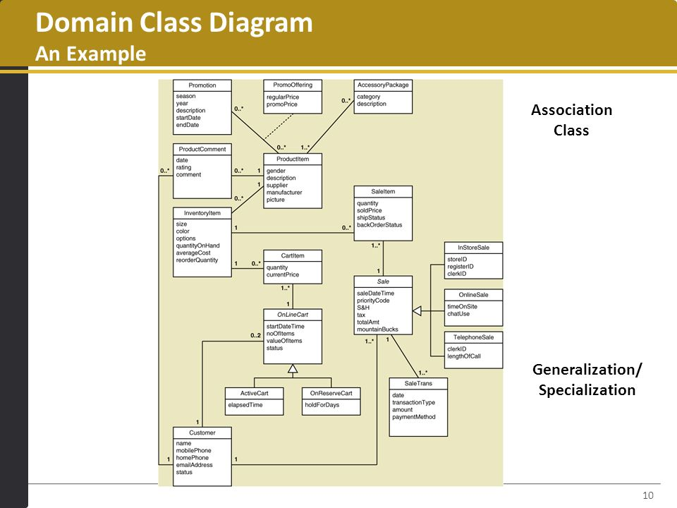 Domain Modeling Part2 Domain Class Diagram Chapter 4 Pp Part Ppt
