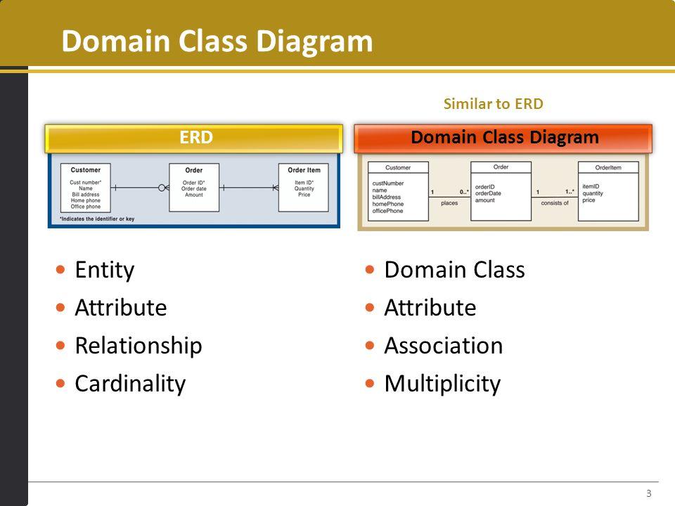Domain Modeling Part2 Domain Class Diagram Chapter 4 Pp Part Ppt