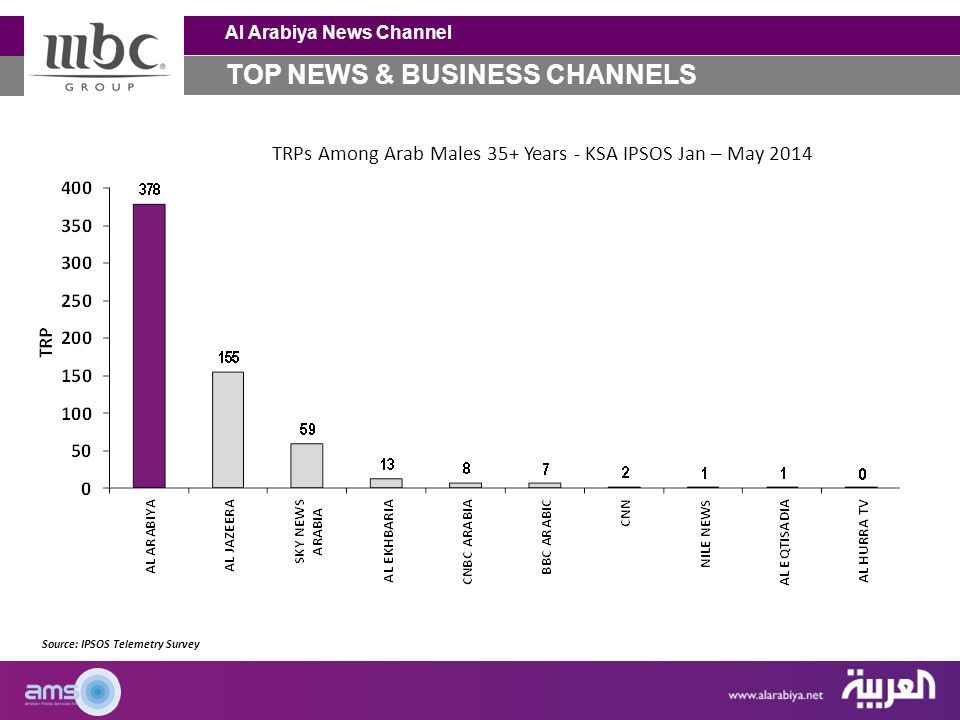Al Arabiya News Channel Profile and Statistical Figures