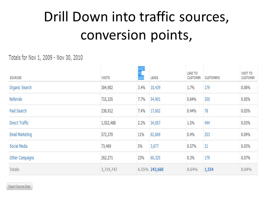 Drill Down into traffic sources, conversion points,