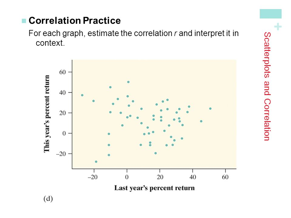 + Scatterplots and Correlation Correlation PracticeFor each graph, estimate the correlation r and interpret it in context.