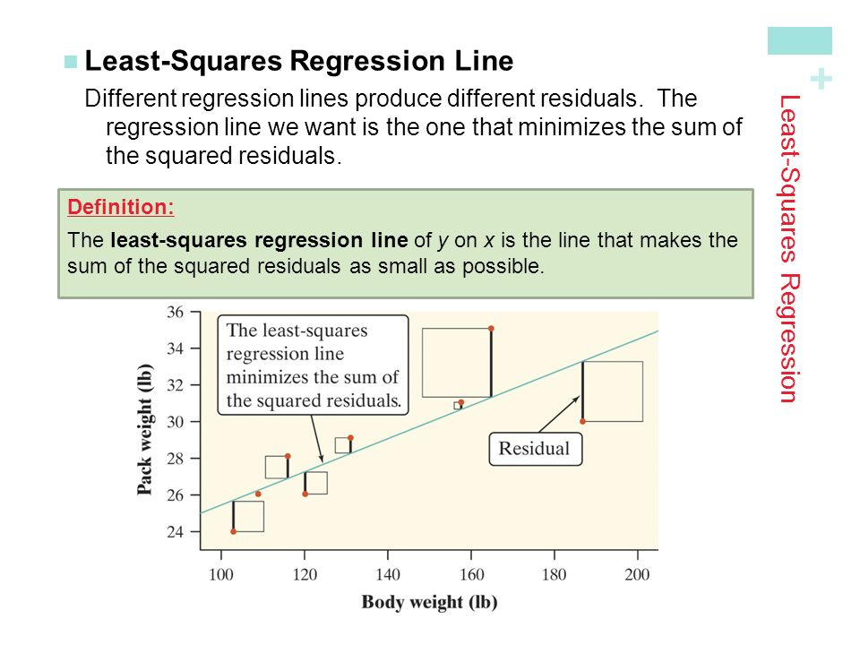 + Least-Squares Regression Least-Squares Regression LineDifferent regression lines produce different residuals.