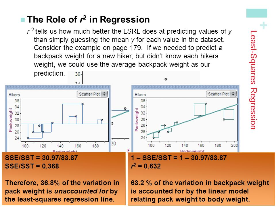 + Least-Squares Regression The Role of r 2 in Regression r 2 tells us how much better the LSRL does at predicting values of y than simply guessing the mean y for each value in the dataset.