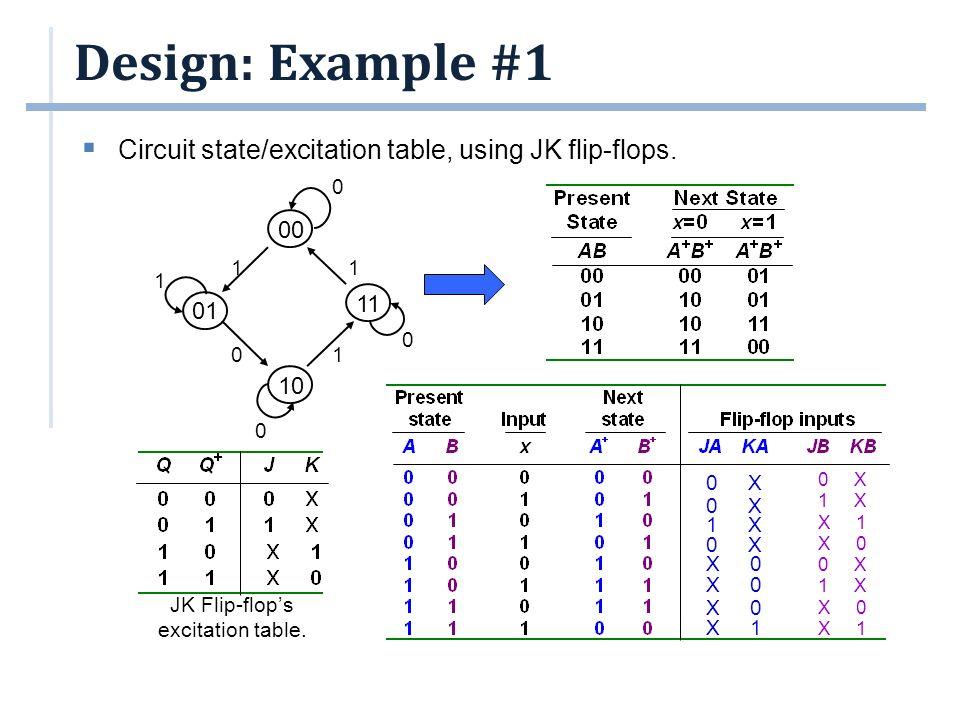 a8ae16f21b05a Sequential Circuit Design. Outline  Flip-flop Excitation Tables ...