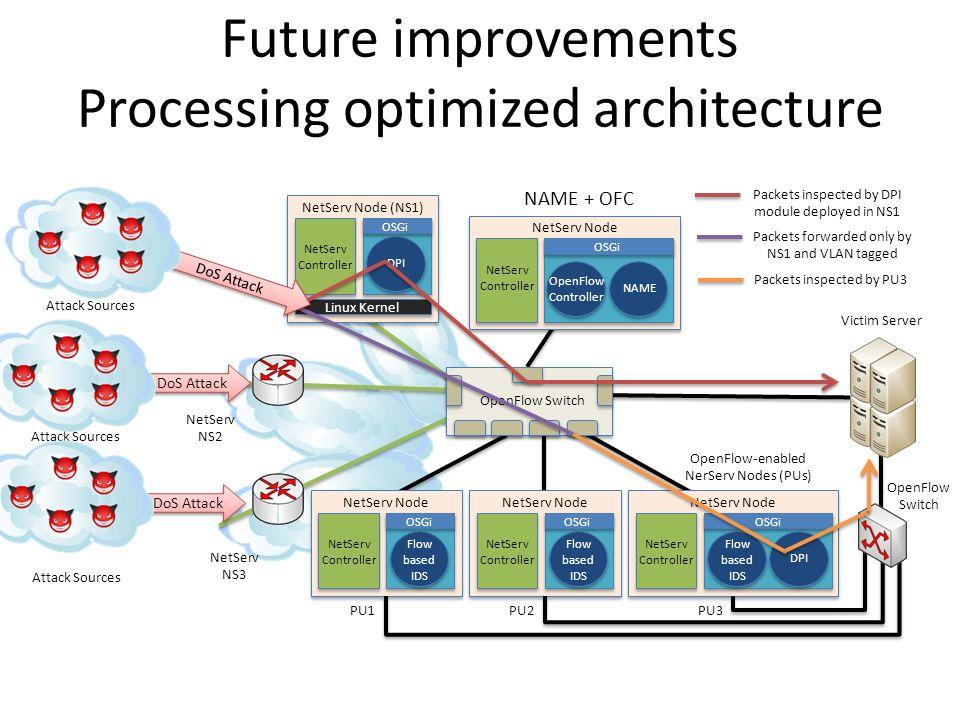 Fast NetServ Data Path: OpenFlow integration Emanuele