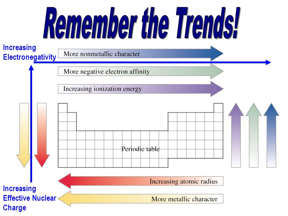 14 Increasing Electronegativity Increasing Effective Nuclear Charge