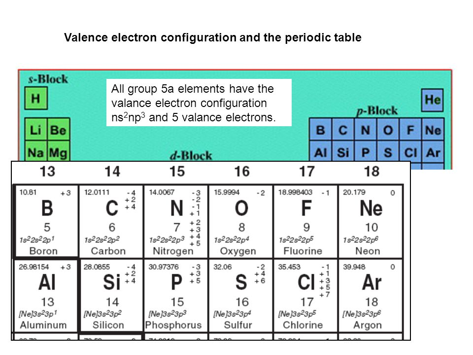 Periodic Table Review 1rts Of The Periodic Table 2roduction