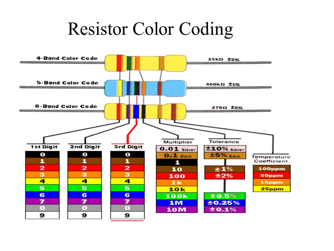 Introduction To Basic Electronics Engineering Module I Evolution Resistor Color Code Diagram 44 Coding