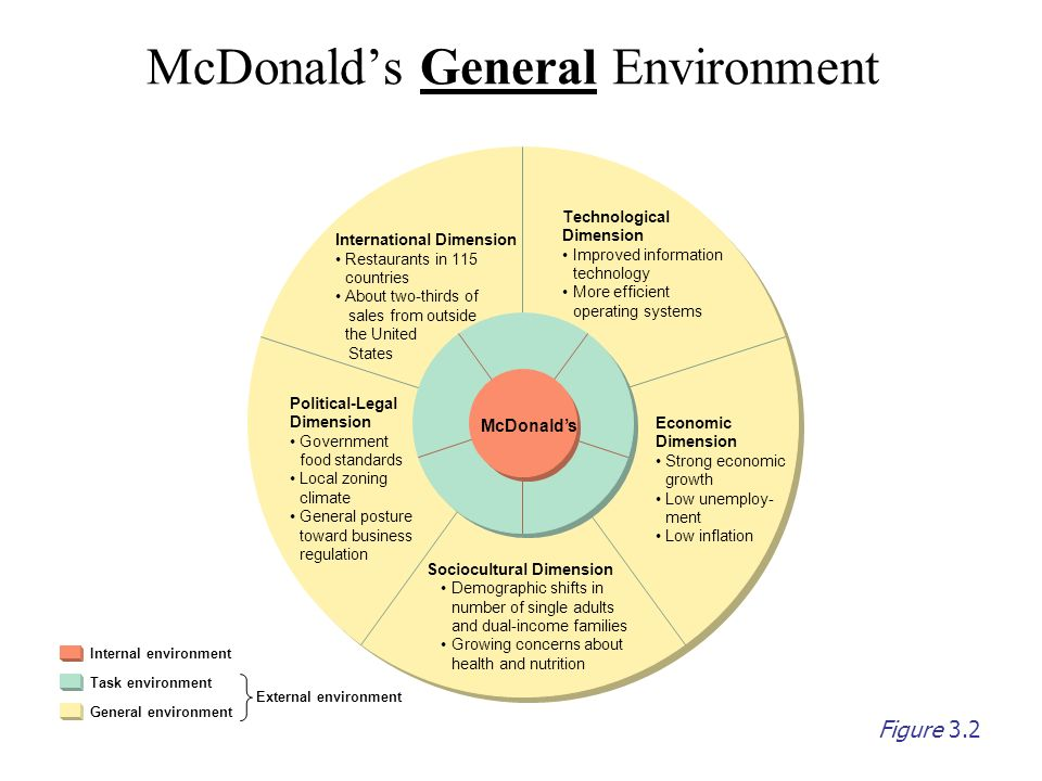 environmental factors affecting fast food industry