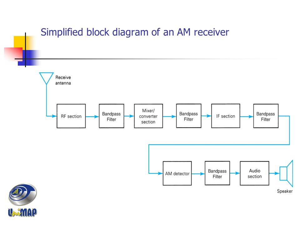 chapter 2 amplitude modulation 2 3 am receivers introduction am3 simplified block diagram of an am receiver