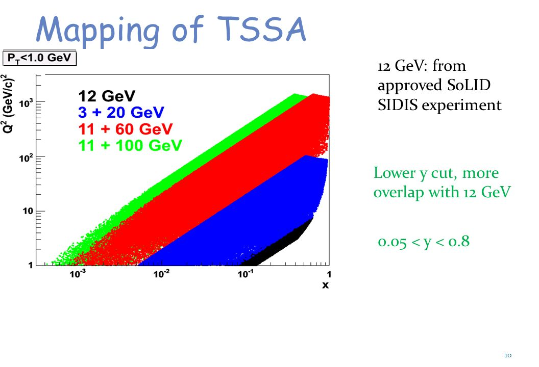 10 Mapping of TSSA Lower y cut, more overlap with 12 GeV 0.05 < y < GeV: from approved SoLID SIDIS experiment