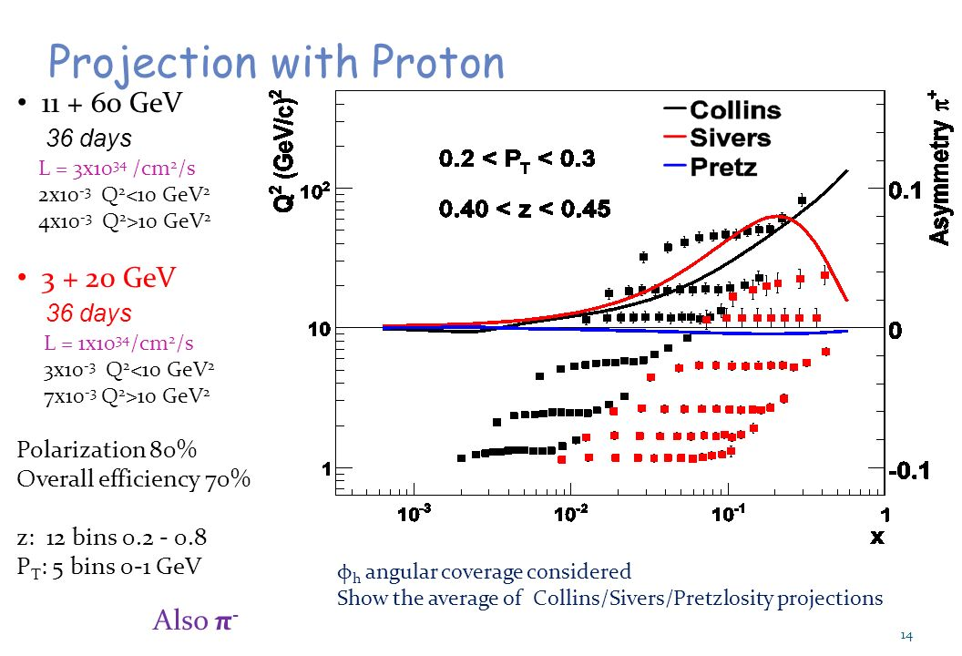14 Projection with Proton GeV 36 days L = 3x10 34 /cm 2 /s 2x10 -3 Q 2 <10 GeV 2 4x10 -3 Q 2 >10 GeV GeV 36 days L = 1x10 34 /cm 2 /s 3x10 -3 Q 2 <10 GeV 2 7x10 -3 Q 2 >10 GeV 2 Polarization 80% Overall efficiency 70% z: 12 bins P T : 5 bins 0-1 GeV φ h angular coverage considered Show the average of Collins/Sivers/Pretzlosity projections Also π -
