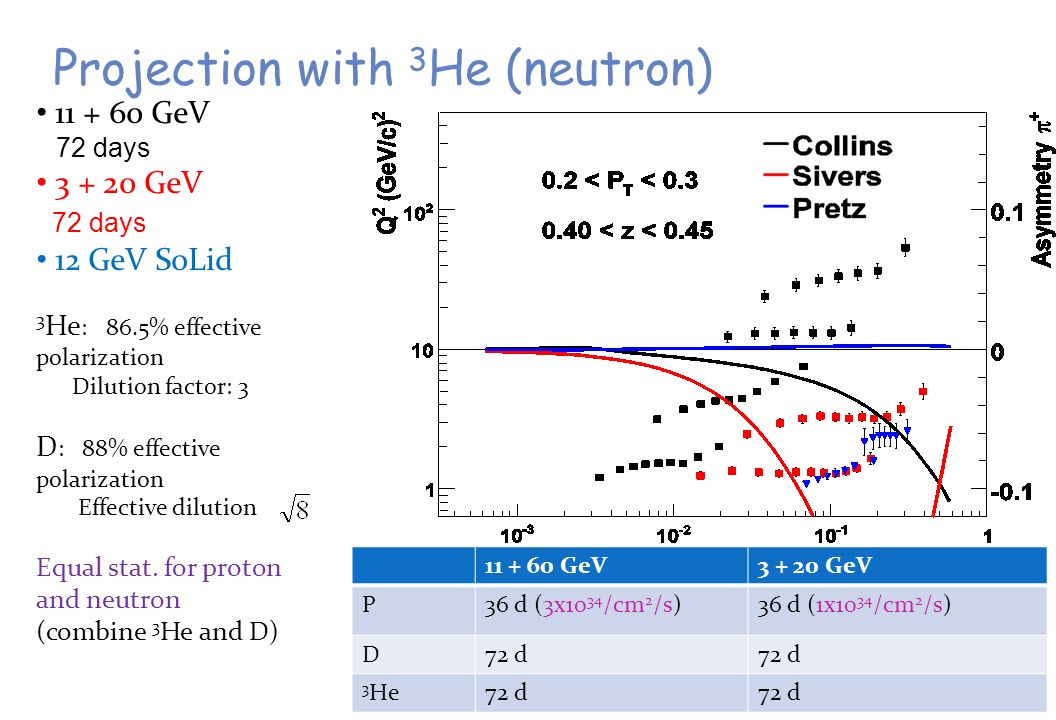 15 Projection with 3 He (neutron) GeV 72 days GeV 72 days 12 GeV SoLid 3 He : 86.5% effective polarization Dilution factor: 3 D : 88% effective polarization Effective dilution Equal stat.