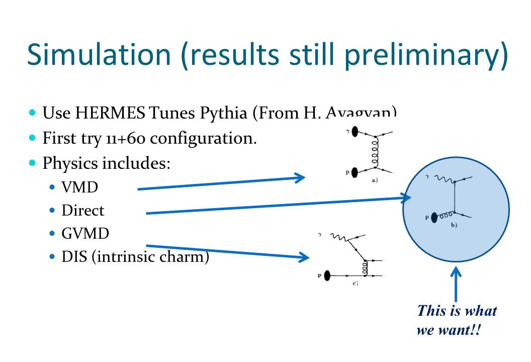 Simulation (results still preliminary) Use HERMES Tunes Pythia (From H.