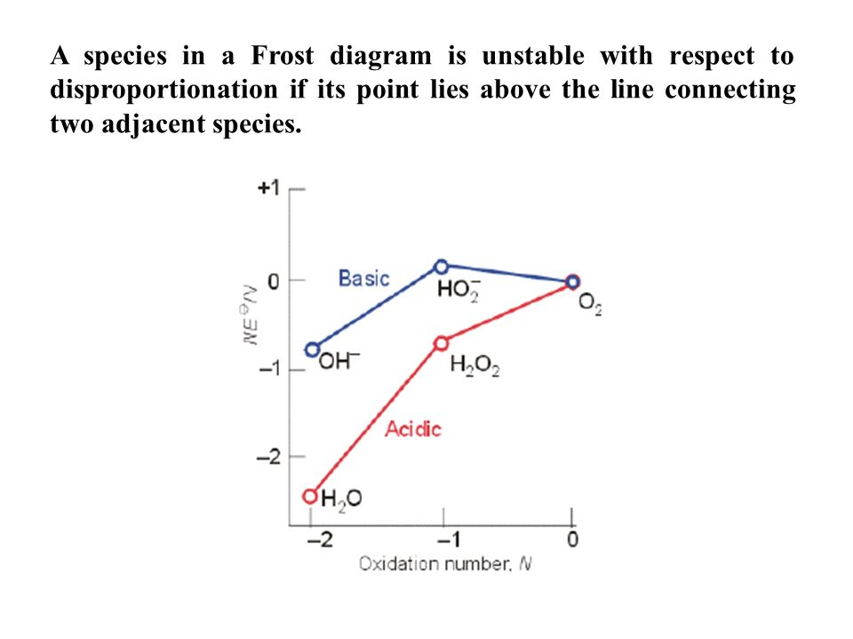 Oxidation Reduction Redox Reactions Transfer Of Electrons Between