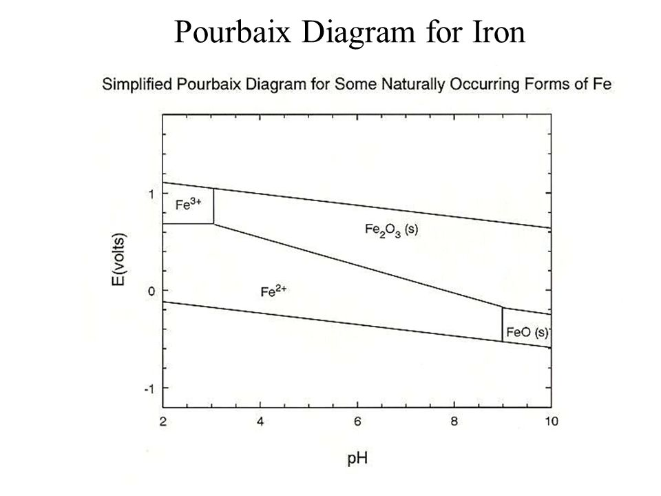 Oxidation reduction redox reactions transfer of electrons between 46 pourbaix diagram for iron ccuart Choice Image