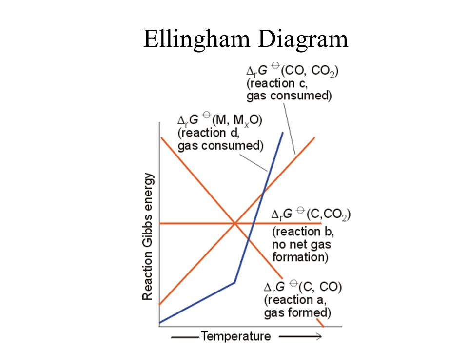 Oxidation reduction redox reactions transfer of electrons between 7 ellingham diagram ccuart Image collections