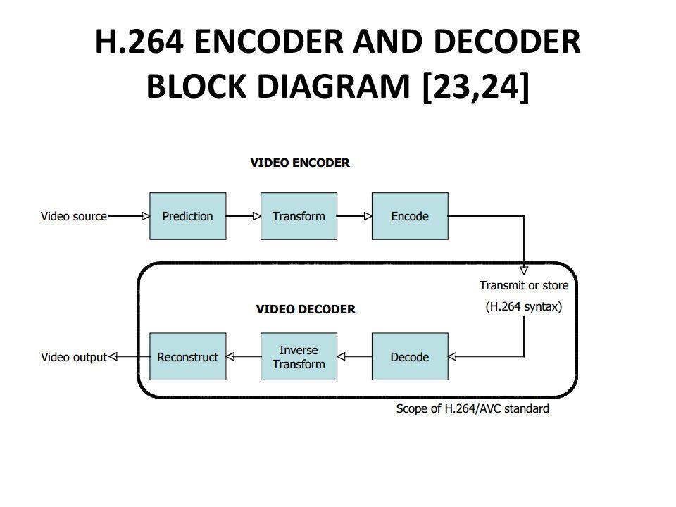 performance comparison of hevc and h 264 decoder interim rh slideplayer com h.264 encoder and decoder block diagram H 264 Codec for Windows Media Player