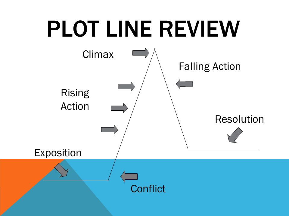 FALLING ACTION AND RESOLUTION The end or solution of the conflict