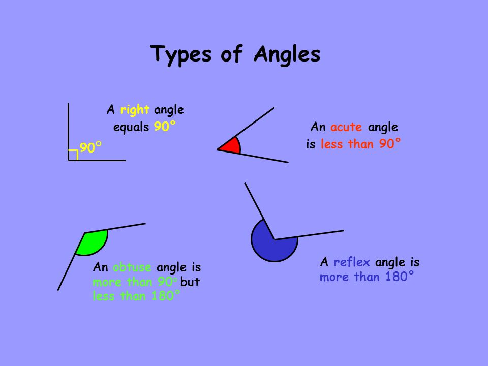 Types of Angles A reflex angle is more than 180° A right