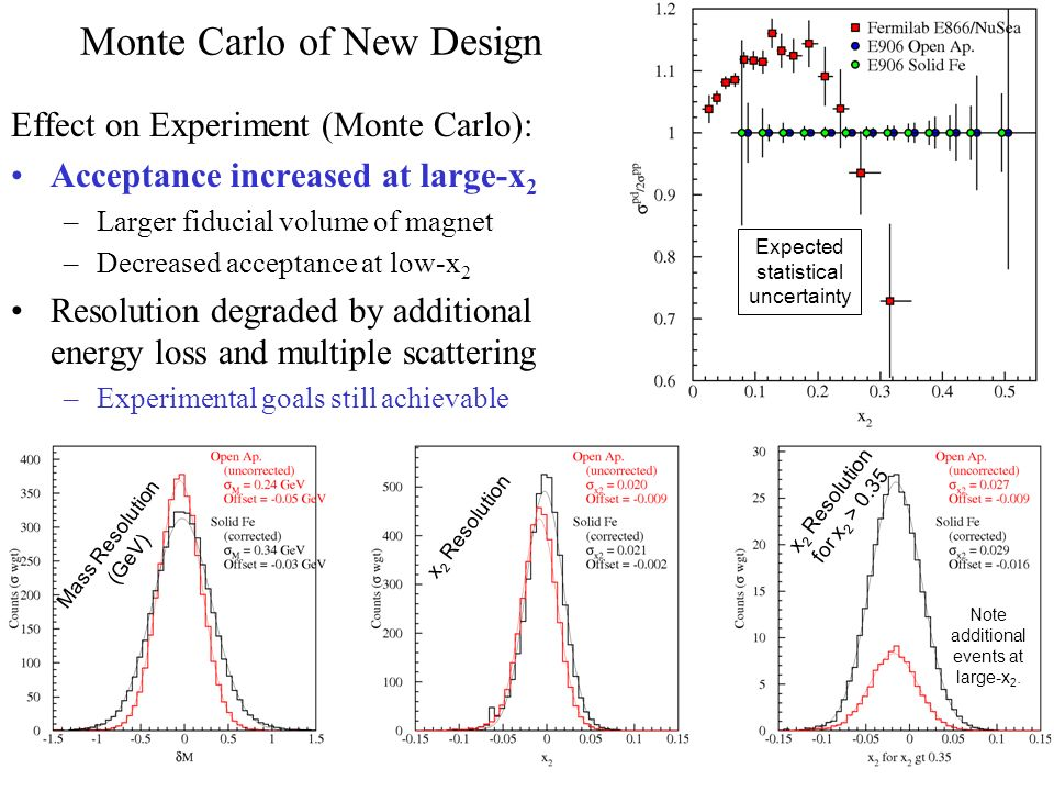 Monte Carlo of New Design Effect on Experiment (Monte Carlo): Acceptance increased at large-x 2 –Larger fiducial volume of magnet –Decreased acceptance at low-x 2 Resolution degraded by additional energy loss and multiple scattering –Experimental goals still achievable Expected statistical uncertainty Note additional events at large-x 2.