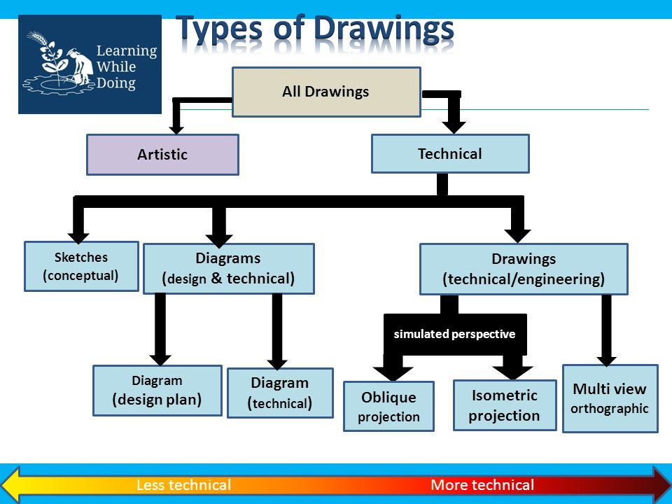 An engineering drawing, a type of technical drawing, which is used ...