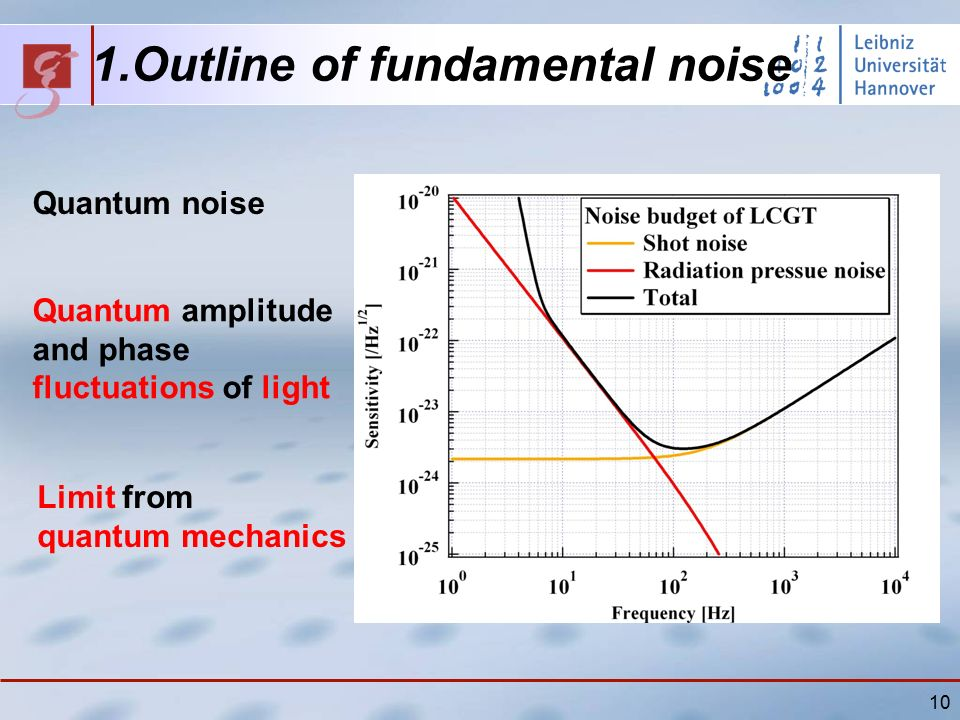 10 1.Outline of fundamental noise Quantum noise Quantum amplitude and phase fluctuations of light Limit from quantum mechanics