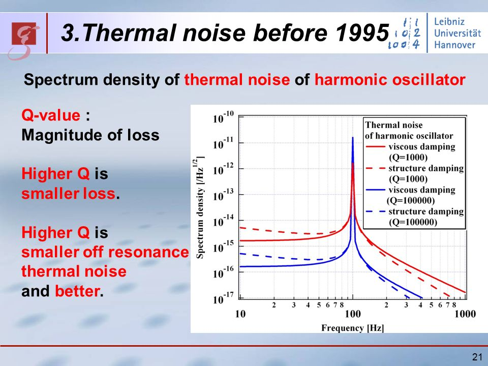 21 3.Thermal noise before 1995 Spectrum density of thermal noise of harmonic oscillator Q-value : Magnitude of loss Higher Q is smaller loss.