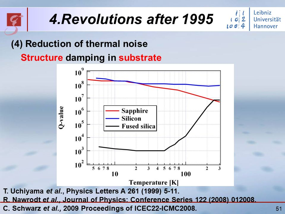 51 4.Revolutions after 1995 (4) Reduction of thermal noise Structure damping in substrate T.