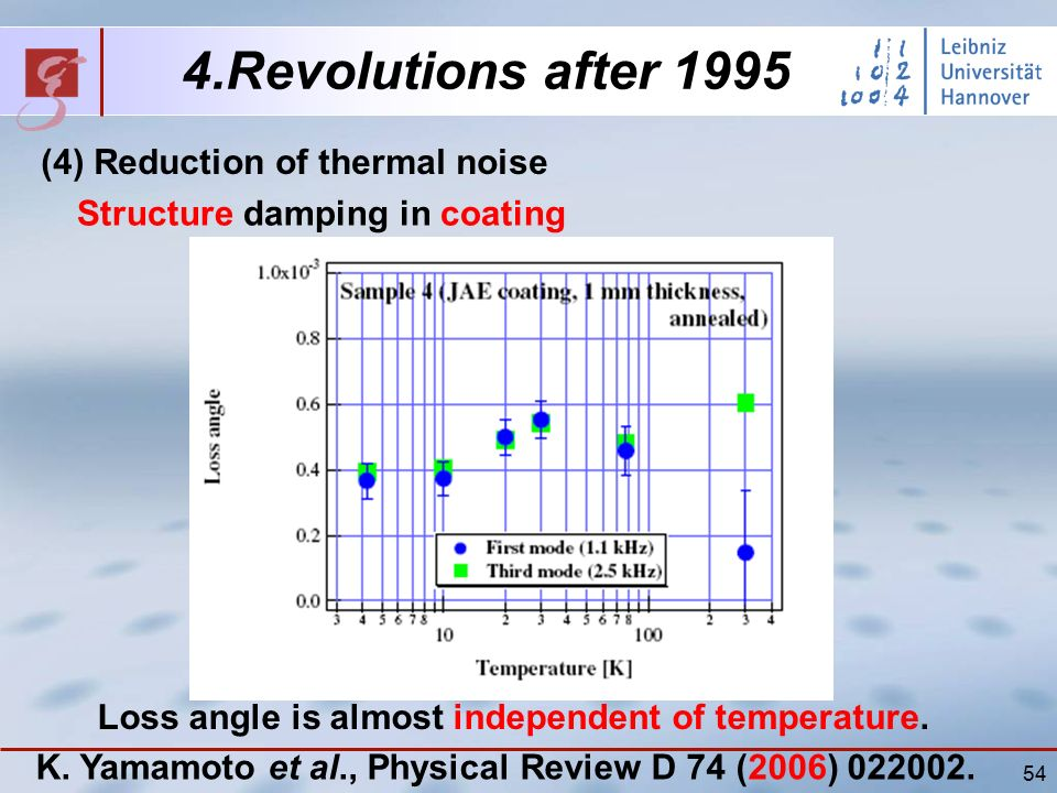 54 4.Revolutions after 1995 (4) Reduction of thermal noise Structure damping in coating K.