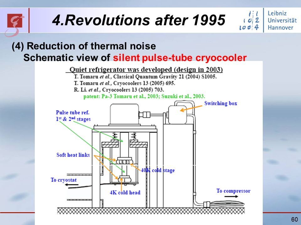 60 4.Revolutions after 1995 (4) Reduction of thermal noise Schematic view of silent pulse-tube cryocooler