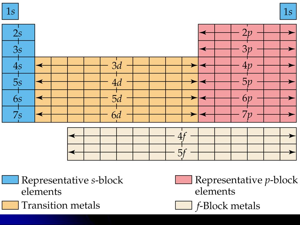 Electron Configurations Wrap Up The Layout Of The Periodic Table