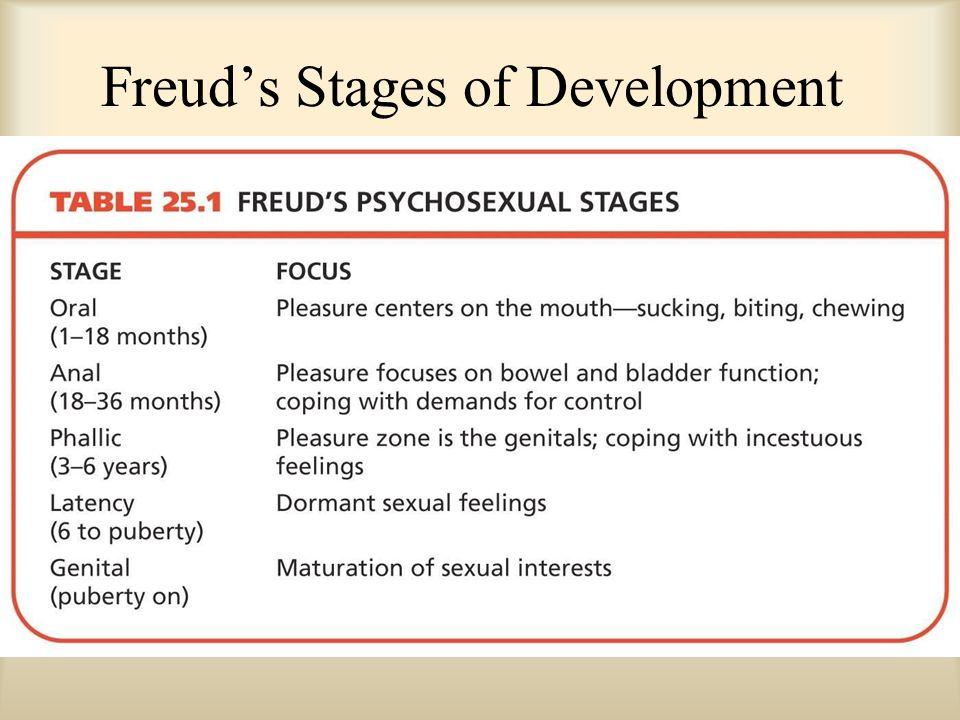 Freud psychosexual development table