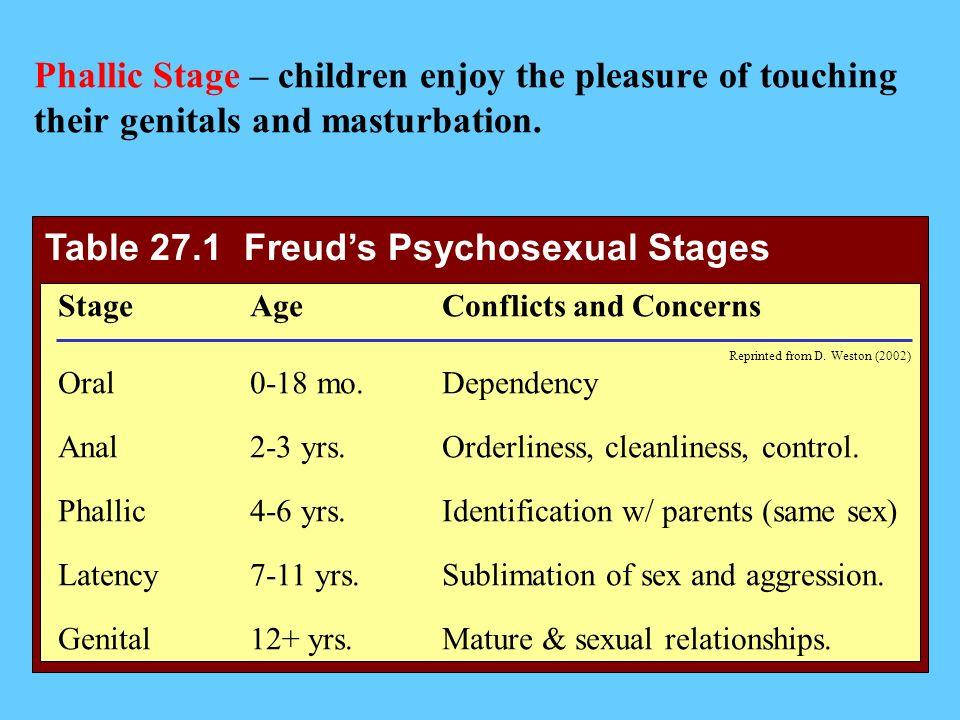 Freuds theory of psychosexual development quiz