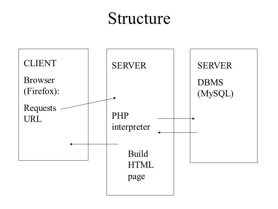 Creating databases for web applications php basics ing phpmyadmin 3 structure client browser firefox requests url server php interpreter server dbms mysql build html page ccuart Image collections