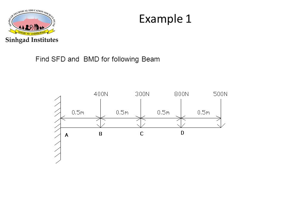 UNIT - II Shear Force Diagrams and Bending Moment Diagrams