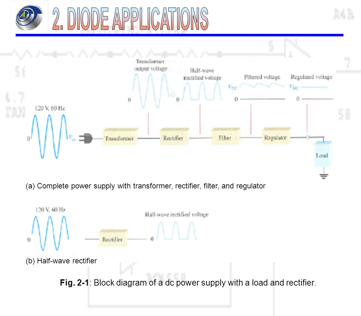 21 Power Supply Is A Group Of Circuits That Convert Full Bridge Converter Schematic Diagram In Dc Conversion Circuit 2 1 Block With Load