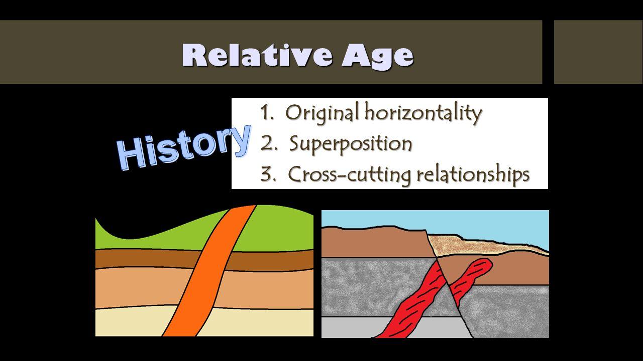 Original horizontality relative dating activity