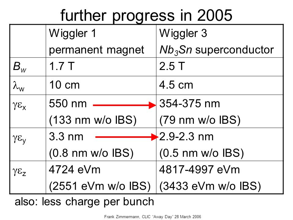 Frank Zimmermann, CLIC Away Day 28 March 2006 further progress in 2005 Wiggler 1 permanent magnet Wiggler 3 Nb 3 Sn superconductor BwBw 1.7 T2.5 T w 10 cm4.5 cm  x 550 nm (133 nm w/o IBS) nm (79 nm w/o IBS)  y 3.3 nm (0.8 nm w/o IBS) nm (0.5 nm w/o IBS)  z 4724 eVm (2551 eVm w/o IBS) eVm (3433 eVm w/o IBS) also: less charge per bunch