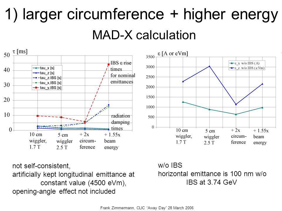 Frank Zimmermann, CLIC Away Day 28 March ) larger circumference + higher energy not self-consistent, artificially kept longitudinal emittance at constant value (4500 eVm), opening-angle effect not included w/o IBS horizontal emittance is 100 nm w/o IBS at 3.74 GeV MAD-X calculation