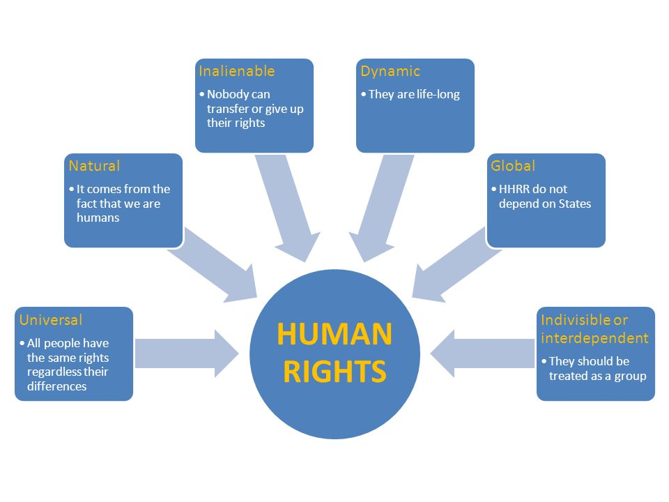 HUMAN RIGHTS Universal All people have the same rights regardless their differences Natural It comes from the fact that we are humans Inalienable Nobody can transfer or give up their rights Dynamic They are life-long Global HHRR do not depend on States Indivisible or interdependent They should be treated as a group
