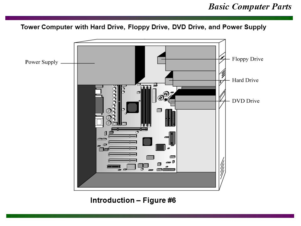 basic computer parts definitions safety note poor safety habits can display computer parts diagram 15 basic computer parts introduction figure 6 tower computer with hard drive, floppy drive, dvd drive, and power supply