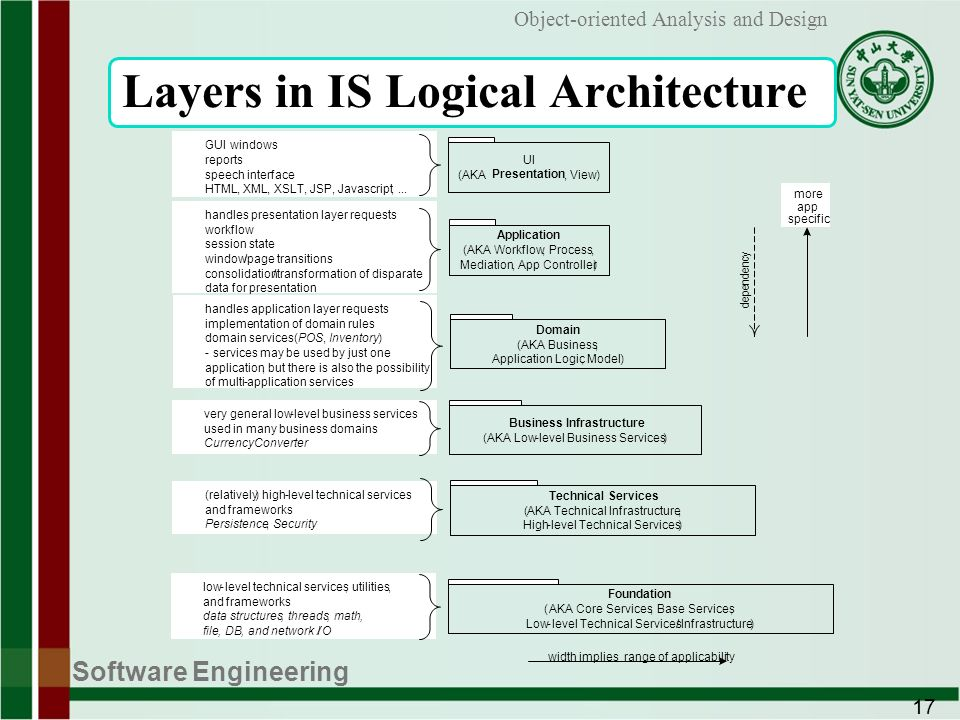 analysis and design of software architecture essay Digital architecture essay - read online for free the rhetoric around the digital architecture frames it as the new, as distinct and as a new way of thinking about architecture.