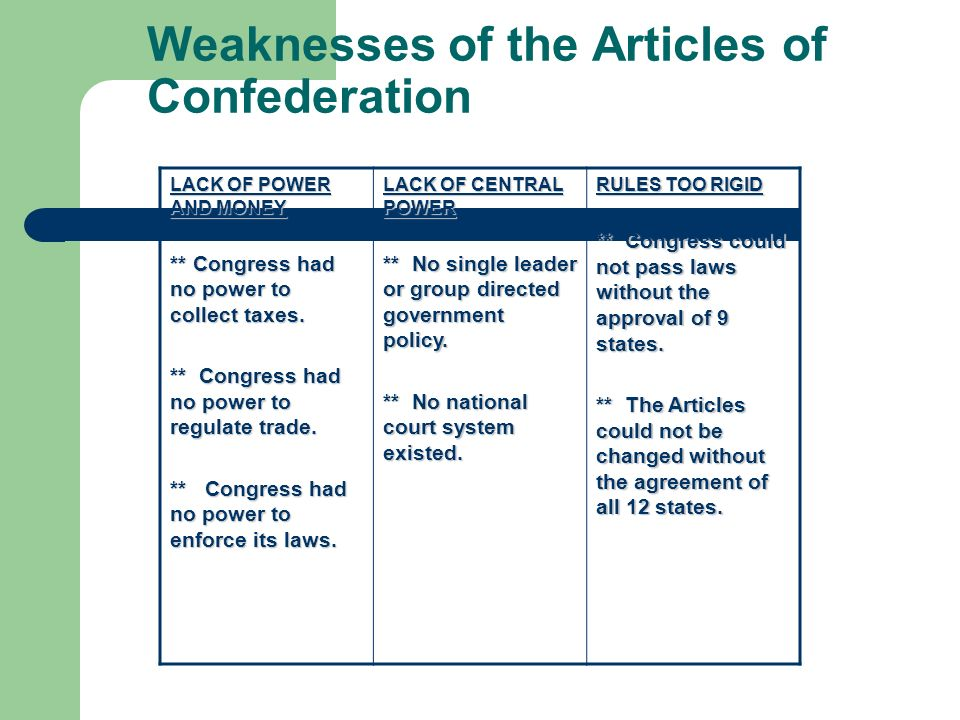 Articles of Confederation Created in by Congress- this would be the first Constitution of the United States of America.